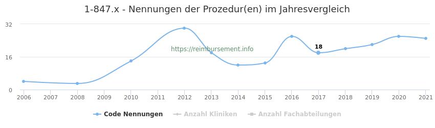 1-847.x Nennungen der Prozeduren und Anzahl der einsetzenden Kliniken, Fachabteilungen pro Jahr
