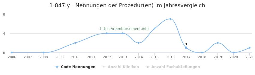 1-847.y Nennungen der Prozeduren und Anzahl der einsetzenden Kliniken, Fachabteilungen pro Jahr