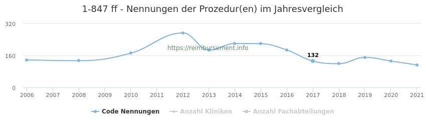 1-847 Nennungen der Prozeduren und Anzahl der einsetzenden Kliniken, Fachabteilungen pro Jahr