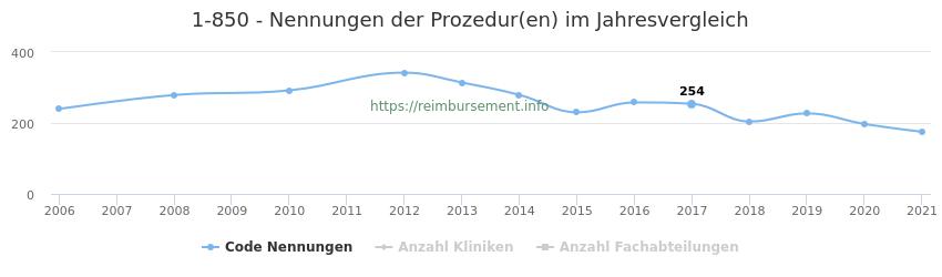 1-850 Nennungen der Prozeduren und Anzahl der einsetzenden Kliniken, Fachabteilungen pro Jahr