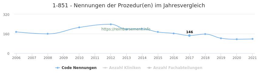 1-851 Nennungen der Prozeduren und Anzahl der einsetzenden Kliniken, Fachabteilungen pro Jahr