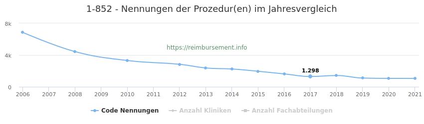 1-852 Nennungen der Prozeduren und Anzahl der einsetzenden Kliniken, Fachabteilungen pro Jahr