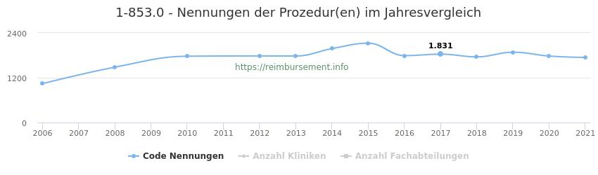 1-853.0 Nennungen der Prozeduren und Anzahl der einsetzenden Kliniken, Fachabteilungen pro Jahr