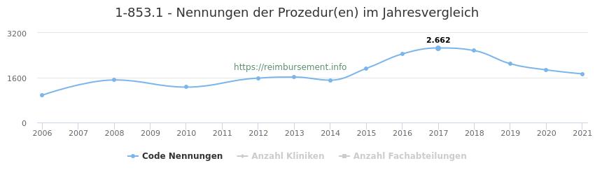 1-853.1 Nennungen der Prozeduren und Anzahl der einsetzenden Kliniken, Fachabteilungen pro Jahr