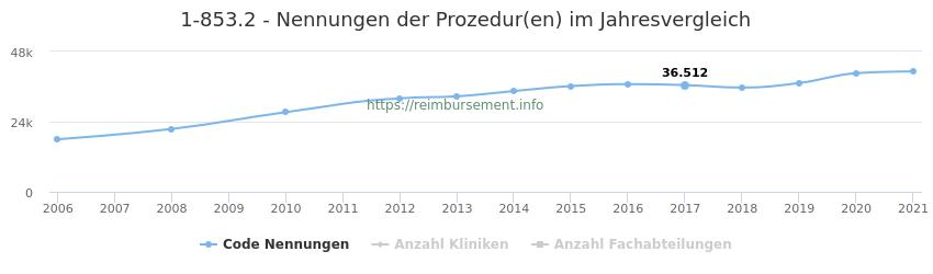1-853.2 Nennungen der Prozeduren und Anzahl der einsetzenden Kliniken, Fachabteilungen pro Jahr