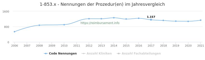 1-853.x Nennungen der Prozeduren und Anzahl der einsetzenden Kliniken, Fachabteilungen pro Jahr