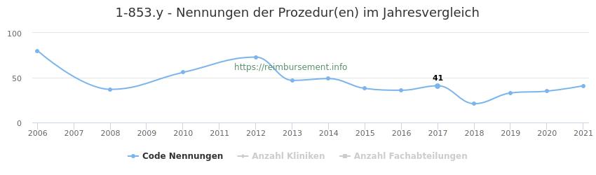1-853.y Nennungen der Prozeduren und Anzahl der einsetzenden Kliniken, Fachabteilungen pro Jahr
