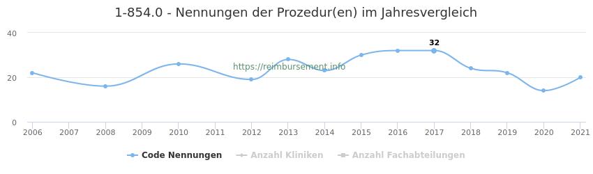 1-854.0 Nennungen der Prozeduren und Anzahl der einsetzenden Kliniken, Fachabteilungen pro Jahr