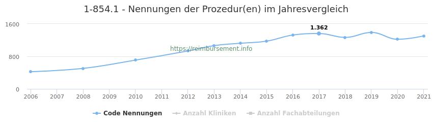 1-854.1 Nennungen der Prozeduren und Anzahl der einsetzenden Kliniken, Fachabteilungen pro Jahr