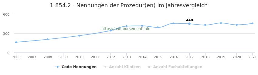 1-854.2 Nennungen der Prozeduren und Anzahl der einsetzenden Kliniken, Fachabteilungen pro Jahr