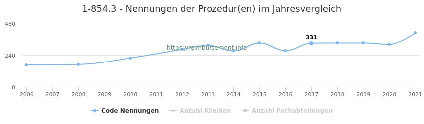 1-854.3 Nennungen der Prozeduren und Anzahl der einsetzenden Kliniken, Fachabteilungen pro Jahr
