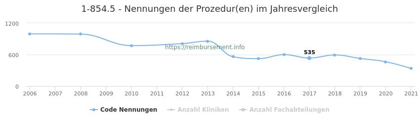 1-854.5 Nennungen der Prozeduren und Anzahl der einsetzenden Kliniken, Fachabteilungen pro Jahr