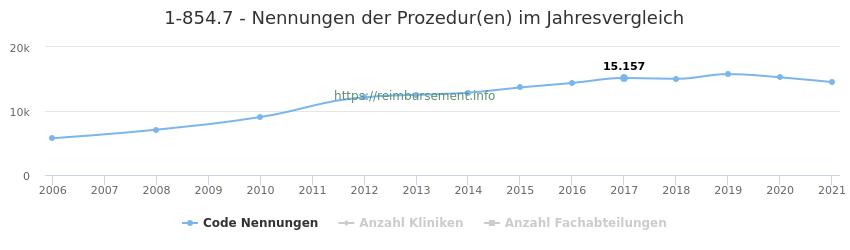 1-854.7 Nennungen der Prozeduren und Anzahl der einsetzenden Kliniken, Fachabteilungen pro Jahr