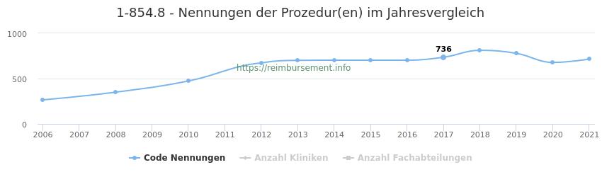 1-854.8 Nennungen der Prozeduren und Anzahl der einsetzenden Kliniken, Fachabteilungen pro Jahr
