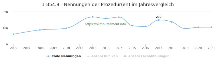 1-854.9 Nennungen der Prozeduren und Anzahl der einsetzenden Kliniken, Fachabteilungen pro Jahr
