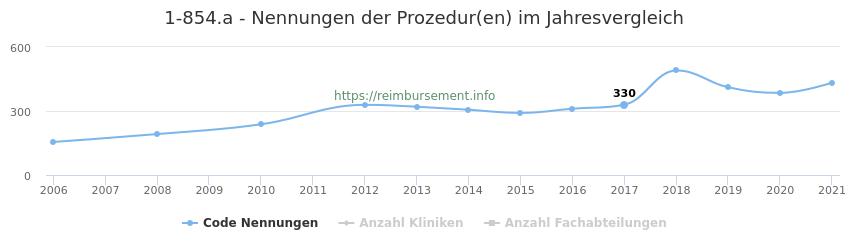 1-854.a Nennungen der Prozeduren und Anzahl der einsetzenden Kliniken, Fachabteilungen pro Jahr
