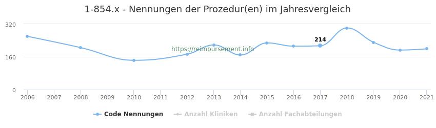 1-854.x Nennungen der Prozeduren und Anzahl der einsetzenden Kliniken, Fachabteilungen pro Jahr