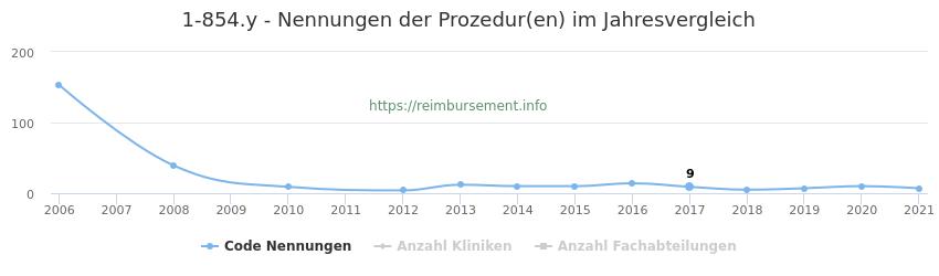 1-854.y Nennungen der Prozeduren und Anzahl der einsetzenden Kliniken, Fachabteilungen pro Jahr