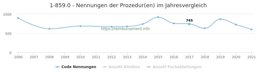 1-859.0 Nennungen der Prozeduren und Anzahl der einsetzenden Kliniken, Fachabteilungen pro Jahr