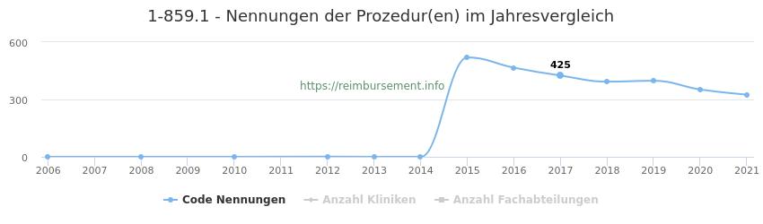 1-859.1 Nennungen der Prozeduren und Anzahl der einsetzenden Kliniken, Fachabteilungen pro Jahr