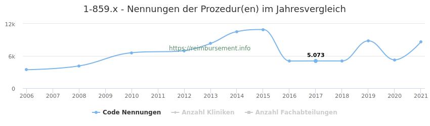1-859.x Nennungen der Prozeduren und Anzahl der einsetzenden Kliniken, Fachabteilungen pro Jahr
