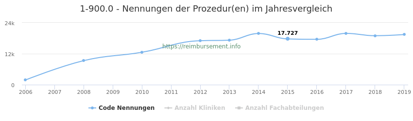 1-900.0 Nennungen der Prozeduren und Anzahl der einsetzenden Kliniken, Fachabteilungen pro Jahr