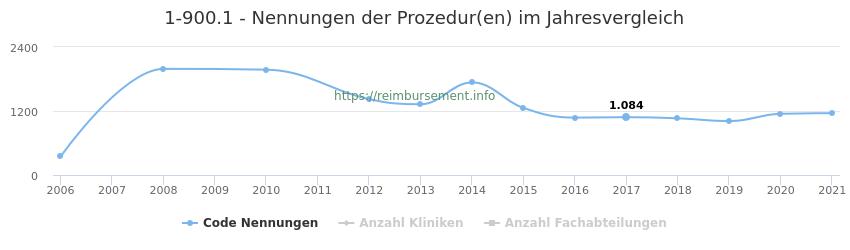 1-900.1 Nennungen der Prozeduren und Anzahl der einsetzenden Kliniken, Fachabteilungen pro Jahr