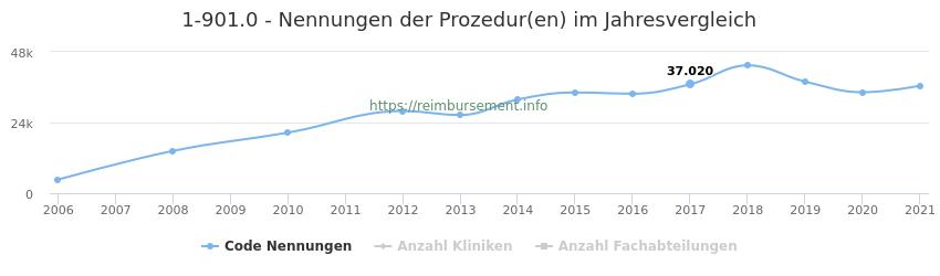 1-901.0 Nennungen der Prozeduren und Anzahl der einsetzenden Kliniken, Fachabteilungen pro Jahr