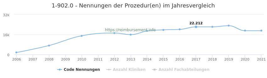 1-902.0 Nennungen der Prozeduren und Anzahl der einsetzenden Kliniken, Fachabteilungen pro Jahr