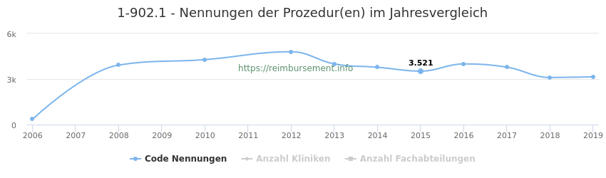 1-902.1 Nennungen der Prozeduren und Anzahl der einsetzenden Kliniken, Fachabteilungen pro Jahr