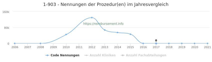 1-903 Nennungen der Prozeduren und Anzahl der einsetzenden Kliniken, Fachabteilungen pro Jahr