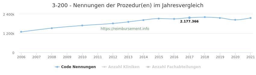 3-200 Nennungen der Prozeduren und Anzahl der einsetzenden Kliniken, Fachabteilungen pro Jahr