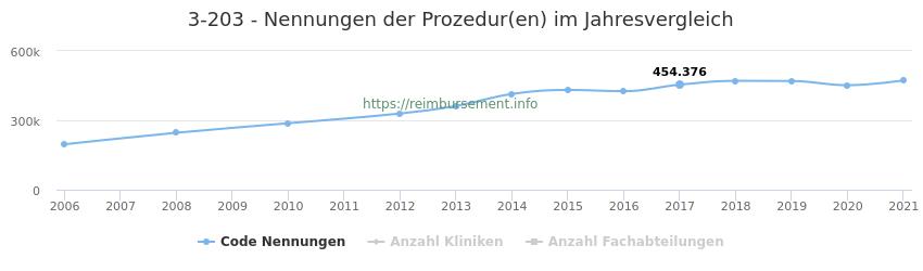 3-203 Nennungen der Prozeduren und Anzahl der einsetzenden Kliniken, Fachabteilungen pro Jahr