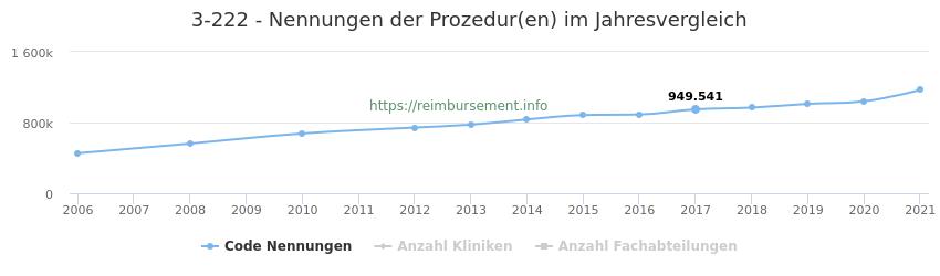 3-222 Nennungen der Prozeduren und Anzahl der einsetzenden Kliniken, Fachabteilungen pro Jahr