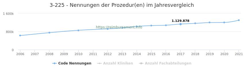 3-225 Nennungen der Prozeduren und Anzahl der einsetzenden Kliniken, Fachabteilungen pro Jahr