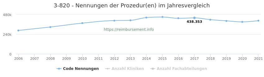 3-820 Qualitätsberichts-Nennungen der Prozeduren und Anzahl der einsetzenden Kliniken, Fachabteilungen pro Jahr