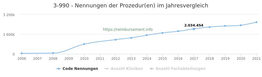 3-990 Qualitätsberichts-Nennungen der Prozeduren und Anzahl der einsetzenden Kliniken, Fachabteilungen pro Jahr
