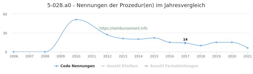 5-028.a0 Nennungen der Prozeduren und Anzahl der einsetzenden Kliniken, Fachabteilungen pro Jahr