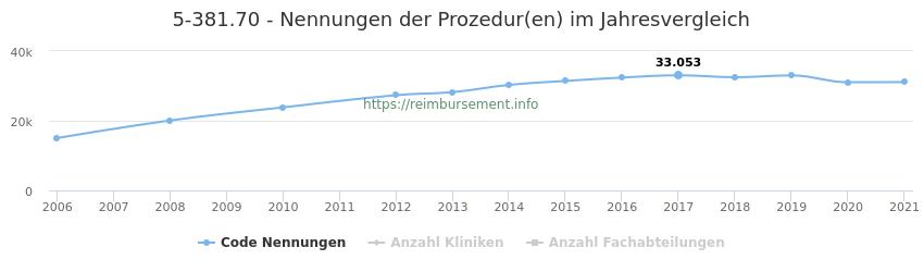 5-381.70 Nennungen der Prozeduren und Anzahl der einsetzenden Kliniken, Fachabteilungen pro Jahr