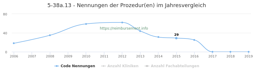 5-38a.13 Nennungen der Prozeduren und Anzahl der einsetzenden Kliniken, Fachabteilungen pro Jahr