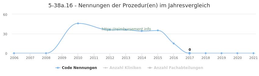 5-38a.16 Nennungen der Prozeduren und Anzahl der einsetzenden Kliniken, Fachabteilungen pro Jahr