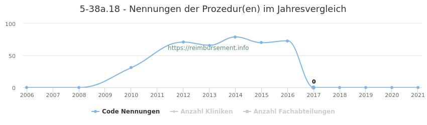 5-38a.18 Nennungen der Prozeduren und Anzahl der einsetzenden Kliniken, Fachabteilungen pro Jahr