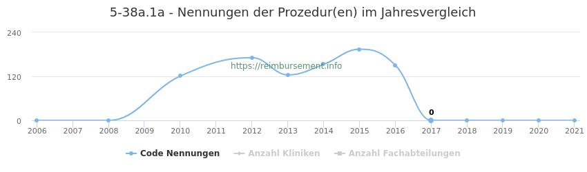 5-38a.1a Nennungen der Prozeduren und Anzahl der einsetzenden Kliniken, Fachabteilungen pro Jahr
