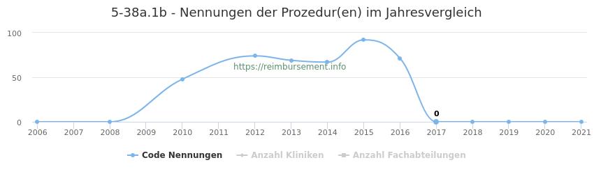 5-38a.1b Nennungen der Prozeduren und Anzahl der einsetzenden Kliniken, Fachabteilungen pro Jahr