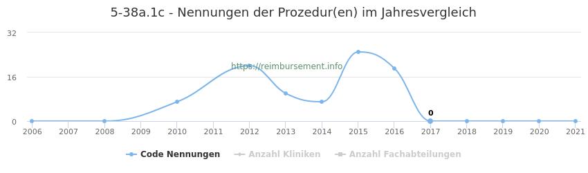 5-38a.1c Nennungen der Prozeduren und Anzahl der einsetzenden Kliniken, Fachabteilungen pro Jahr