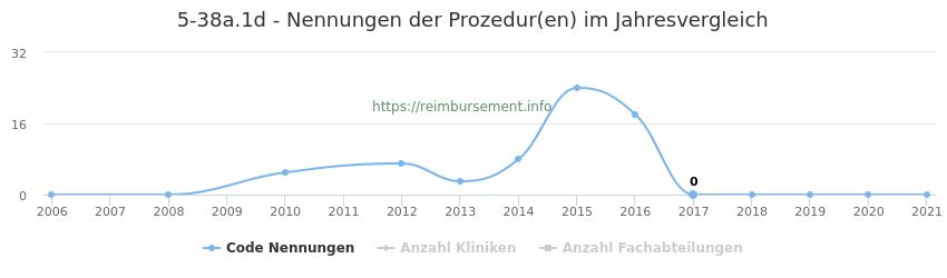5-38a.1d Nennungen der Prozeduren und Anzahl der einsetzenden Kliniken, Fachabteilungen pro Jahr