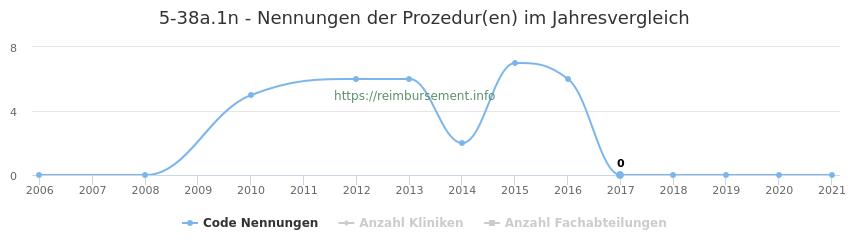 5-38a.1n Nennungen der Prozeduren und Anzahl der einsetzenden Kliniken, Fachabteilungen pro Jahr