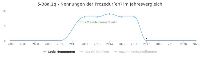5-38a.1q Nennungen der Prozeduren und Anzahl der einsetzenden Kliniken, Fachabteilungen pro Jahr