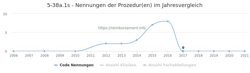 5-38a.1s Nennungen der Prozeduren und Anzahl der einsetzenden Kliniken, Fachabteilungen pro Jahr