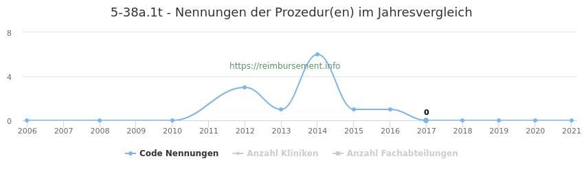 5-38a.1t Nennungen der Prozeduren und Anzahl der einsetzenden Kliniken, Fachabteilungen pro Jahr